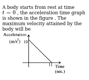 A body starts from rest at  time `t = 0` , the acceleration  time graph is shown in the fi
