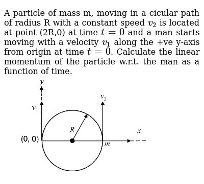 """A particle of mass m, moving in a cicular path of radius R with a constant speed `v_2` is located at point (2R,0)  at time `t=0` and a man starts moving with a velocity `v_1` along the +ve y-axis from origin at time `t=0`. Calculate the linear momentum of the particle w.r.t. the man as a function of time. <br> <img src=""""https://d10lpgp6xz60nq.cloudfront.net/physics_images/JMA_MAI_C05_021_Q01.png"""" width=""""80%"""">"""