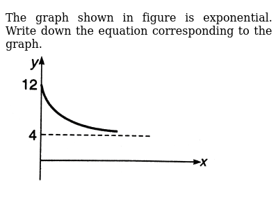 "The graph shown in figure is exponential. Write down the equation corresponding to the graph. <br><img src=""https://d10lpgp6xz60nq.cloudfront.net/physics_images/DCP_V01_C01_E01_012_Q01.png"" width=""80%"">"