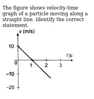 """The figure shows velocity-time graph of a particle moving along a straight line. Identify the correct statement. <br> <img src=""""https://d10lpgp6xz60nq.cloudfront.net/physics_images/DCP_V01_CH6_E01_072_Q01.png"""" width=""""80%"""">"""