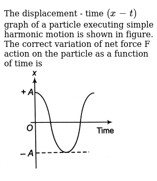 """The displacement - time `(x - t)` graph of a particle executing simple harmonic motion is shown in figure. The correct variation of net force F action on the particle as a function of time is <br> <img src=""""https://d10lpgp6xz60nq.cloudfront.net/physics_images/DCP_VO2_C14_E01_025_Q01.png"""" width=""""80%"""">"""