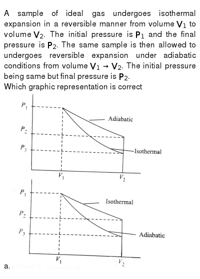 """A sample of ideal gas undergoes isothermal expansion in a reversible manner from volume `V_(1)` to volume `V_(2)`. The initial pressure is `P_(1)` and the final pressure is `P_(2)`. The same sample is then allowed to undergoes reversible expansion under adiabatic conditions from volume `V_(1) to V_(2)`. The initial pressure being same but final pressure is `P_(2)`. <br> Which graphic representation is correct <br> a. <img src=""""https://d10lpgp6xz60nq.cloudfront.net/physics_images/V_PHY_CHM_P2_C06_E01_221_Q01.png"""" width=""""80%"""">"""