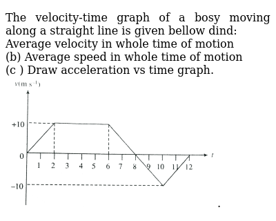The velocity-time graph of a bosy moving along a straight line is given bellow dind: <br>