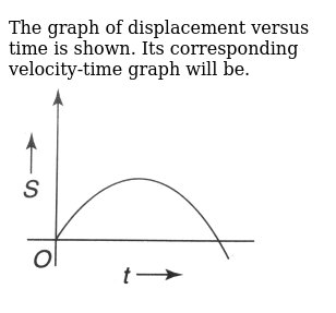 The graph of displacement versus time is shown. Its corresponding velocity-time graph will