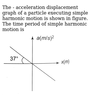 """The - acceleration displacement graph of a particle executing simple harmonic motion is shown in figure. The time period of simple  harmonic motion is <br> <img src=""""https://d10lpgp6xz60nq.cloudfront.net/physics_images/A2Z_XI_C13_E01_018_Q01.png"""" width=""""80%"""">"""