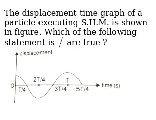 """The displacement time graph of a particle executing S.H.M. is shown in figure. Which of the following statement is `//` are true ? <br> <img src=""""https://d10lpgp6xz60nq.cloudfront.net/physics_images/PR_XI_V02_C10_E01_205_Q01.png"""" width=""""80%"""">"""