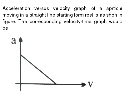 """Acceleration versus velocity graph of a aprticle moving in a straight line starting form rest is as shon in figure. The corresponding velocity-time graph would be  <br> <img src=""""https://d10lpgp6xz60nq.cloudfront.net/physics_images/NG_PHY_MEC_V01_C01_E01_011_Q01.png"""" width=""""80%"""">"""