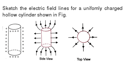 Sketch the electric field lines for a unifomly charged hollow cylinder shown in Fig. <br>