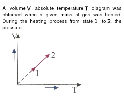 """A volume `V` absolute temperature `T` diagram was obtained when a given mass of gas was heated. During the heating process from state `1` to `2`, the pressure <br> <img src=""""https://d10lpgp6xz60nq.cloudfront.net/physics_images/NAR_PHY_XI_V05_C01(II)_E01_062_Q01.png"""" width=""""80%"""">"""