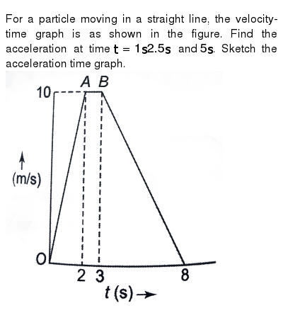 For a particle moving in a straight line, the velocity-time graph is as shown in the figur