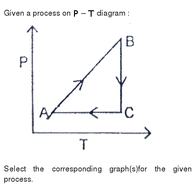 """Given a process on `P - T` diagram : <br> <img src=""""https://d10lpgp6xz60nq.cloudfront.net/physics_images/RES_P05_17_MPCT_P6_XI_E01_026_Q01.png"""" width=""""80%""""> <br> Select the corresponding graph(s)for the given process."""