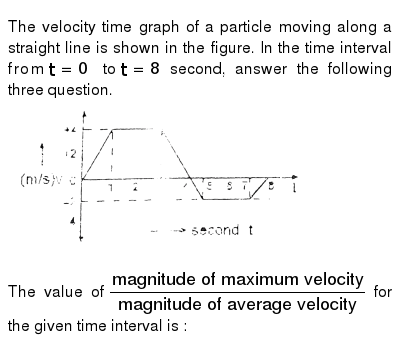 The velocity time graph of a particle moving along a straight line is shown in the figure.