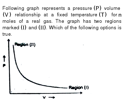 """Following graph represents a pressure `(P)` volume `(V)` relationship at a fixed temperature `(T)` for `n` moles of a real gas. The graph has two regions marked `(I)` and `(II)`. Which of the following options is true.  <br> <img src=""""https://d10lpgp6xz60nq.cloudfront.net/physics_images/RES_CHM_RK_JM_C03_E01_131_Q01.png"""" width=""""80%"""">"""