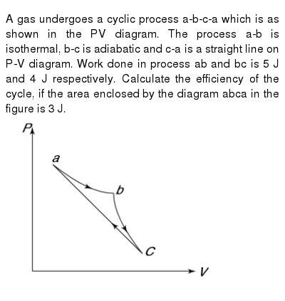 """A gas undergoes a cyclic process a-b-c-a which is as shown in the PV diagram. The process a-b is isothermal, b-c is adiabatic and c-a is a straight line on P-V diagram. Work done in process ab and bc is 5 J and 4 J respectively. Calculate the efficiency of the cycle, if the area enclosed by the diagram abca in the figure is 3 J. <br> <img src=""""https://d10lpgp6xz60nq.cloudfront.net/physics_images/IJA_PHY_V02_C04_E01_022_Q01.png"""" width=""""80%"""">"""