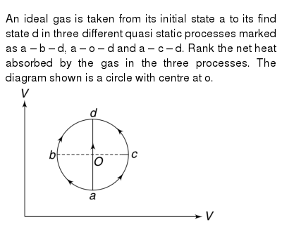 """An ideal gas is taken from its initial state a to its find state d in three different quasi static processes marked as a – b – d, a – o – d and a – c – d. Rank the net heat absorbed by the gas in the three processes. The diagram shown is a circle with centre at o. <br> <img src=""""https://d10lpgp6xz60nq.cloudfront.net/physics_images/IJA_PHY_V02_C04_E01_025_Q01.png"""" width=""""80%"""">"""