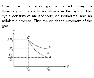 """One mole of an ideal gas is carried through a thermodynamics cycle as shown in the figure. The cycle consists of an isochoric, an isothermal and an adiabatic process. Find the adiabatic exponent of the gas. <br> <img src=""""https://d10lpgp6xz60nq.cloudfront.net/physics_images/IJA_PHY_V02_C04_E01_029_Q01.png"""" width=""""80%"""">"""