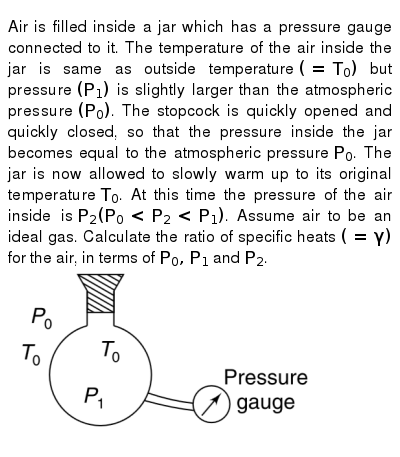 """Air is filled inside a jar which has a pressure gauge connected to it. The temperature of the air inside the jar is same as outside temperature `(= T_(0))` but pressure `(P_(1))` is slightly larger than the atmospheric pressure `(P_(0))`. The stopcock is quickly opened and quickly closed, so that the pressure inside the jar becomes equal to the atmospheric pressure `P_(0)`. The jar is now allowed to slowly warm up to its original temperature `T_(0)`. At this time the pressure of the air inside is `P_(2) (P_(0) lt P_(2) lt P_(1))`. Assume air to be an ideal gas. Calculate the ratio of specific heats `(= gamma)` for the air, in terms of `P_(0), P_(1)` and `P_(2)`. <br> <img src=""""https://d10lpgp6xz60nq.cloudfront.net/physics_images/IJA_PHY_V02_C04_E01_036_Q01.png"""" width=""""80%"""">"""