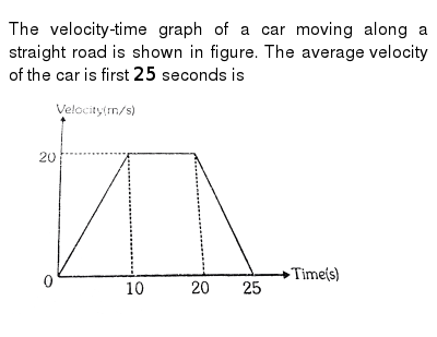 The velocity-time graph of a car moving along a straight road is shown in figure. The aver