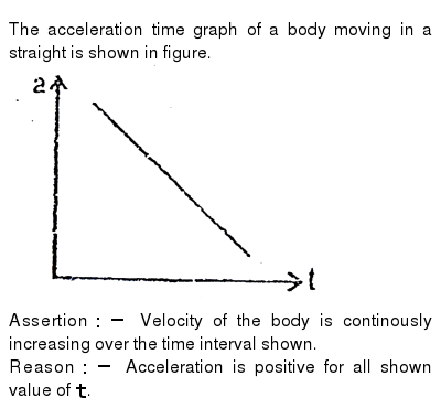 The acceleration time graph of a body moving in a straight is shown in figure. <br> <img s