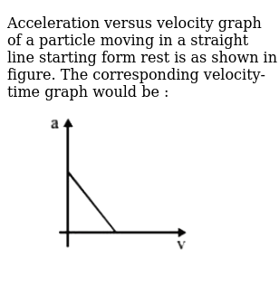 Acceleration versus velocity graph of a particle moving in a straight line starting form r