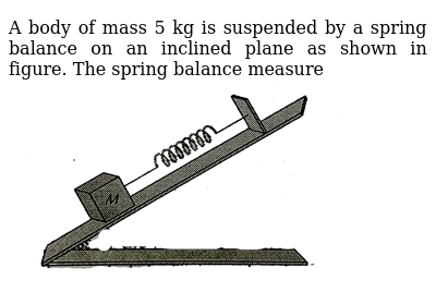 """A body of mass 5 kg is suspended by a spring balance on an inclined plane as shown in figure. The spring balance measure <br> <img src=""""https://d10lpgp6xz60nq.cloudfront.net/physics_images/ERRL_PHY_NEET_V01_C04_E01_147_Q01.png"""" width=""""80%"""">"""
