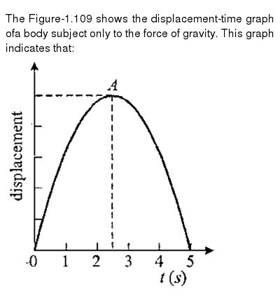 """The Figure-1.109 shows the displacement-time graph ofa body subject only to the force of gravity. This graph indicates that: <br> <img src=""""https://d10lpgp6xz60nq.cloudfront.net/physics_images/GAL_PHY_MEC_V01_C01_E01_141_Q01.png"""" width=""""80%"""">"""