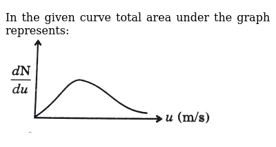"""In the given curve total area under the graph represents: <br> <img src=""""https://d10lpgp6x"""