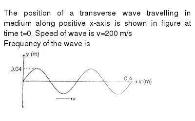 """The position of a transverse wave travelling in medium along positive x-axis is shown in figure at time t=0. Speed of wave  is v=200 m/s  <br> Frequency of the wave is  <br> <img src=""""https://d10lpgp6xz60nq.cloudfront.net/physics_images/MPP_PHY_C12_E01_146_Q01.png"""" width=""""80%"""">"""