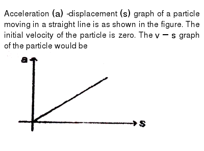 """Acceleration `(a)` -displacement `(s)` graph of a particle moving in a straight line is as shown in the figure. The initial velocity of the particle is zero. The `v-s` graph of the particle would be <br> <img src=""""https://d10lpgp6xz60nq.cloudfront.net/physics_images/MPP_PHY_C02_S01_066_Q01.png"""" width=""""80%"""">"""