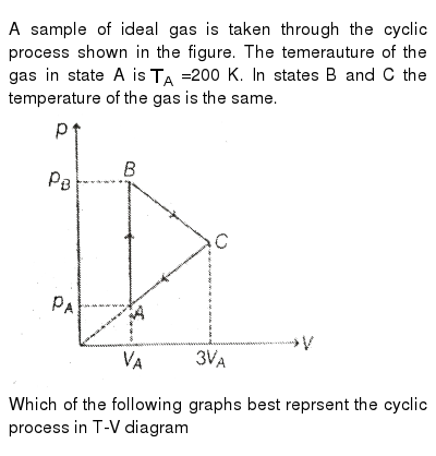 """A sample of ideal gas is taken through the cyclic process shown in the figure. The temerauture of the gas in state A is `T_(A)` =200 K. In states B and C the temperature of the gas is the same. <br> <img src=""""https://d10lpgp6xz60nq.cloudfront.net/physics_images/MPP_PHY_C13_E01_251_Q01.png"""" width=""""80%""""> <br> Which of the following graphs best reprsent the cyclic process in T-V diagram"""