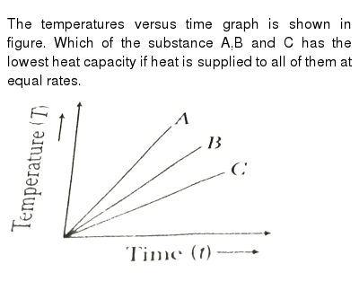 """The temperatures versus time graph is shown in figure. Which of the substance A,B and C has the lowest heat capacity if heat is supplied to all of them at equal rates. <br> <img src=""""https://d10lpgp6xz60nq.cloudfront.net/physics_images/ARH_NEET_PHY_OBJ_V01_C16_E01_060_Q01.png"""" width=""""80%"""">"""