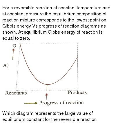 """For a reversible reaction at constant temperature and at constant pressure the equilibrium composition of reaction mixture corresponds to the lowest point on Gibbls energy Vs progress of reaction diagrams as shown. At equilibrium Gibbs energy of reaction is equal to zero.  <br> <img src=""""https://d10lpgp6xz60nq.cloudfront.net/physics_images/NAR_CHM_XII_V03_C02_E01_543_Q01.png"""" width=""""80%"""">  <br> Which diagram represents the large value of equilibrium constant for the reversible reaction"""