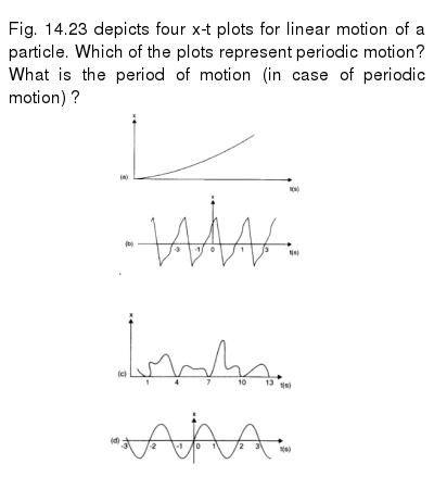 Fig. 14.23 depicts four x-t plots for linear motion of a particle. Which of the plots repr