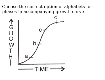 """Choose the correct option of alphabets for phases in accompanying growth curve <br> <img src=""""https://d10lpgp6xz60nq.cloudfront.net/physics_images/DIN_OBJ_BIO_V03_C26_1_E01_099_Q01.png"""" width=""""80%"""">"""