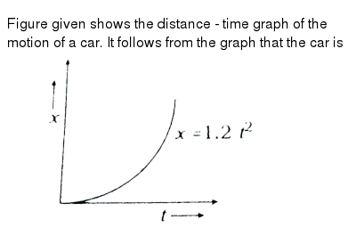Figure given shows the distance - time graph of the motion of a car. It follows from the g