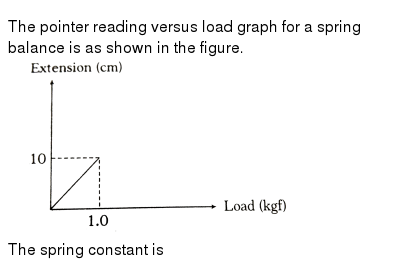 """The pointer reading versus load graph for a spring balance is as shown in the figure. <br> <img src=""""https://d10lpgp6xz60nq.cloudfront.net/physics_images/ARH_NEET_PHY_OBJ_V01_C06_E01_057_Q01.png"""" width=""""80%"""">  <br> The spring constant is"""