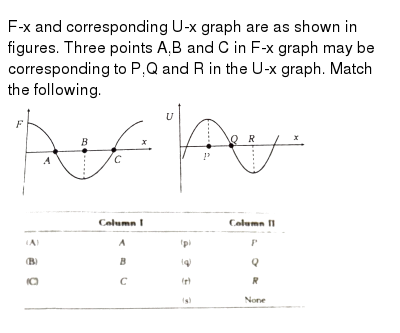 """F-x and corresponding U-x graph are as shown in figures. Three points A,B and C in F-x graph may be corresponding to P,Q and R in the U-x graph. Match the following. <br> <img src=""""https://d10lpgp6xz60nq.cloudfront.net/physics_images/ARH_NEET_PHY_OBJ_V01_C06_E01_155_Q01.png"""" width=""""80%""""> <br> <img src=""""https://d10lpgp6xz60nq.cloudfront.net/physics_images/ARH_NEET_PHY_OBJ_V01_C06_E01_155_Q02.png"""" width=""""80%"""">"""
