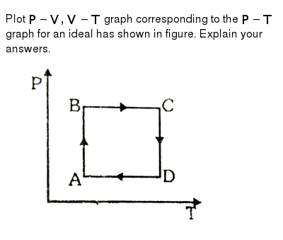 "Plot `P -V, V-T` graph corresponding to the `P-T` graph for an ideal has shown in figure. Explain your answers. <br> <img src=""https://d10lpgp6xz60nq.cloudfront.net/physics_images/ALN_PHY_C07(I)_S01_065_Q01.png"" width=""80%"">"