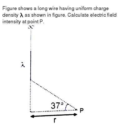 Figure shows a long wire having uniform charge density `lambda` as shown in figure. Calcul