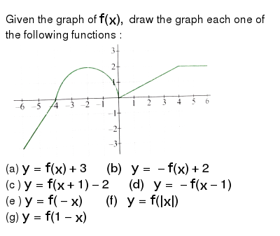"""Given the graph of `f(x),` draw the graph each one of the following functions : <br> <img src=""""https://d10lpgp6xz60nq.cloudfront.net/physics_images/CEN_CAL_C01_E15_007_Q01.png"""" width=""""80%""""> <br> (a) `y=f(x)+3 """"    (b) """" y= -f(x)+2` <br> (c ) `y=f(x+1)-2 """"    (d) """" y= -f(x-1)` <br> (e ) `y=f(-x) """"     (f) """" y=f(