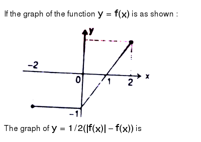 """If the graph of the function `y = f(x)` is as shown : <br> <img src=""""https://d10lpgp6xz60nq.cloudfront.net/physics_images/RES_MATH_DPP_B8_E01_003_Q01.png"""" width=""""80%""""> <br> The graph of `y = 1//2(