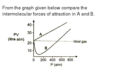 """From the  graph given below compare the  intermolecular forces of attraction in A and B. <br> <img src=""""https://d10lpgp6xz60nq.cloudfront.net/physics_images/PS_CHM_X_C01_E06_006_Q01.png"""" width=""""80%"""">"""
