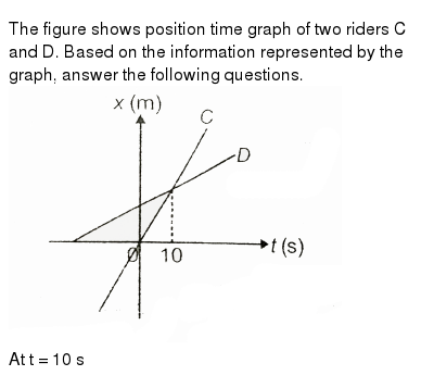The figure shows position time graph of two riders C and D. Based on the information repre