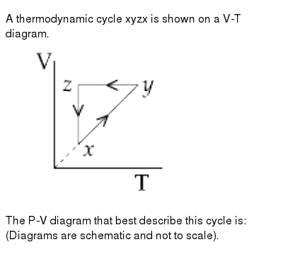 """A thermodynamic cycle xyzx is shown on  a V-T diagram. <br> <img src=""""https://d10lpgp6xz60nq.cloudfront.net/physics_images/NTA_JEE_BTECH_08_JN_20_S1_E01_009_Q01.png"""" width=""""80%""""> <br> The P-V diagram that best describe this cycle is: (Diagrams are schematic and not to scale)."""
