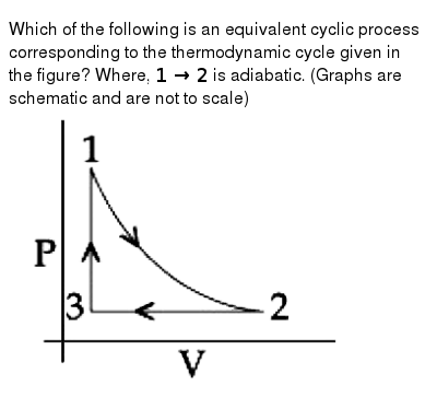 """Which of the following is an equivalent cyclic process corresponding to the thermodynamic cycle given in the figure? Where, `1 to 2` is adiabatic. (Graphs are schematic and are not to scale) <br> <img src=""""https://d10lpgp6xz60nq.cloudfront.net/physics_images/NTA_JEE_BTECH_09_JN_20_S1_E01_011_Q01.png"""" width=""""80%"""">"""