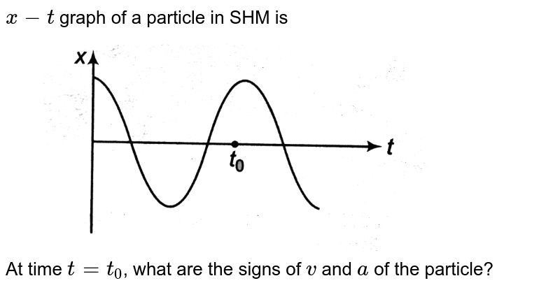 """`x - t` graph of a particle in SHM is <br>  <img src=""""https://d10lpgp6xz60nq.cloudfront.net/physics_images/DCP_VO2_C14_S01_037_Q01.png"""" width=""""80%"""">  <br>  At time `t = t_(0)`, what are the signs of `v` and `a` of the particle?"""