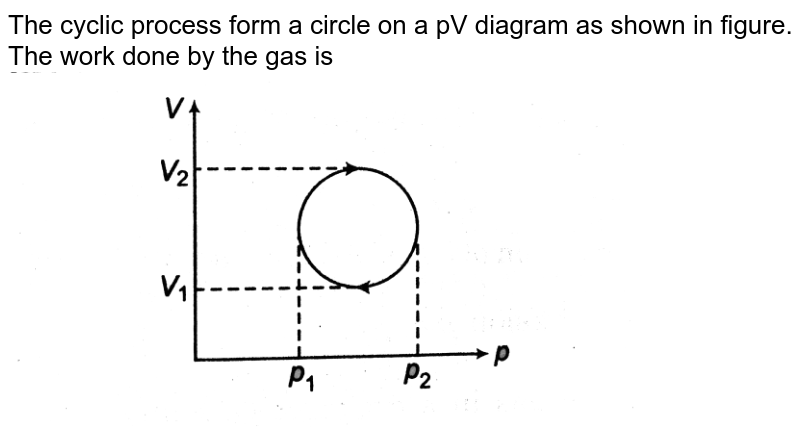"""The cyclic process form a circle on a pV diagram as shown in figure. The work done by the gas is <img src=""""https://d10lpgp6xz60nq.cloudfront.net/physics_images/DCP_V03_CH21_E01_038_Q01.png"""" width=""""80%"""">"""