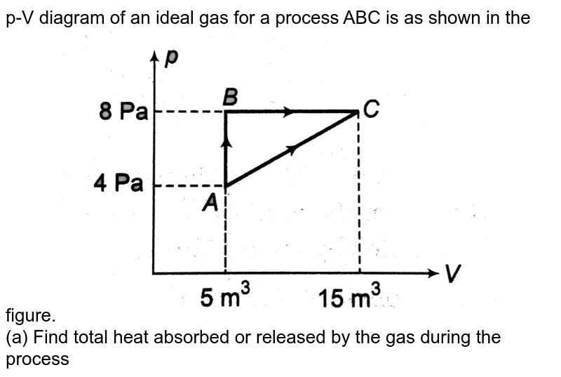 """p-V diagram of an ideal gas for a process ABC is as shown in the figure. <img src=""""https://d10lpgp6xz60nq.cloudfront.net/physics_images/DCP_V03_CH21_E01_065_Q01.png"""" width=""""80%""""> <br> (a) Find total heat absorbed or released by the gas during the process ABC. <br> (b) Change in internal energy of the gas during the process ABC. <br> (c) Plot pressure versus density graph of the gas for the process ABC."""