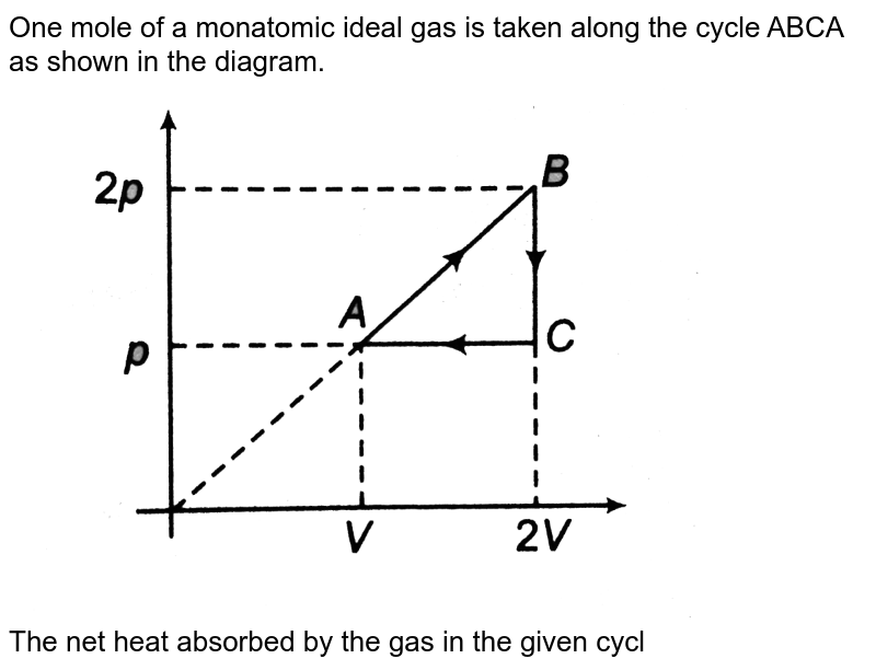 """One mole of a monatomic ideal gas is taken along the cycle ABCA as shown in the diagram. <br> <img src=""""https://d10lpgp6xz60nq.cloudfront.net/physics_images/DCP_V03_CH21_E01_106_Q01.png"""" width=""""80%""""> <br> The net heat absorbed by the gas in the given cycle is"""