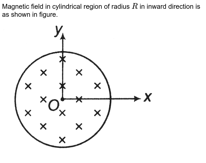 """Magnetic field in cylindrical region of radius `R` in inward direction is as shown in figure. <br> <img src=""""https://d10lpgp6xz60nq.cloudfront.net/physics_images/DCP_V04_C27_E01_143_Q01.png"""" width=""""80%"""">"""